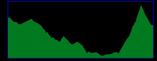 etapa5_perfil